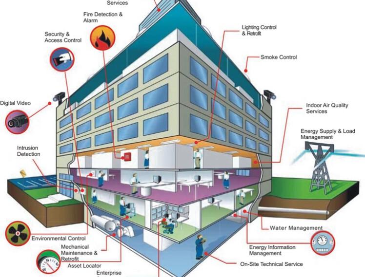 Giải pháp quản lí tòa nhà BMS